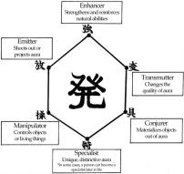 Nen_type_hexagon_chart
